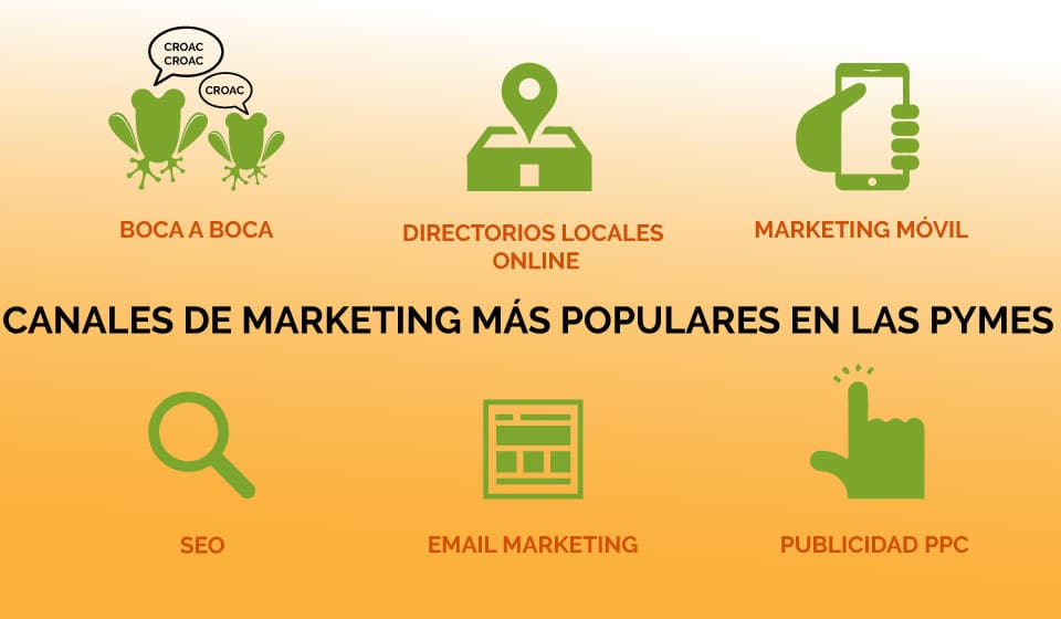 Canales-Marketing-Populares-Pymes